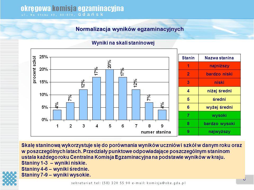 Normalizacja wyników egzaminacyjnych
