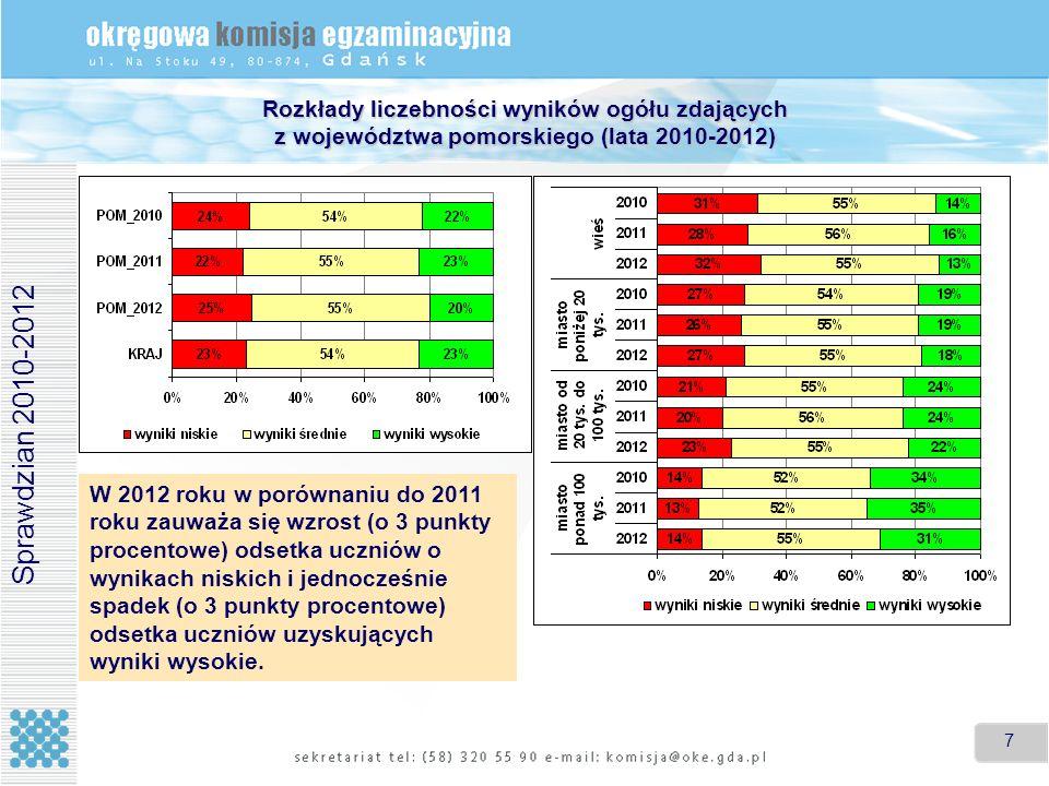 Rozkłady liczebności wyników ogółu zdających z województwa pomorskiego (lata 2010-2012)