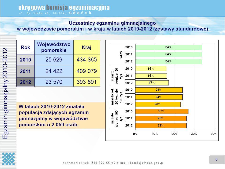 Uczestnicy egzaminu gimnazjalnego w województwie pomorskim i w kraju w latach 2010-2012 (zestawy standardowe)