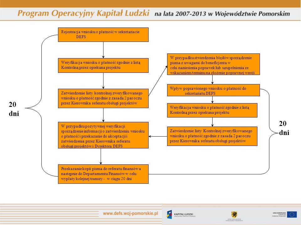 20 dni 20 dni Rejestracja wniosku o płatność w sekretariacie DEFS