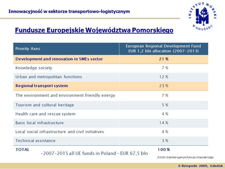 Fundusze Europejskie Województwa Pomorskiego