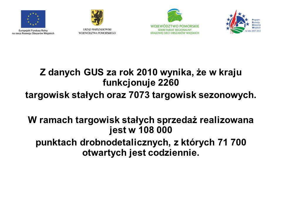 Z danych GUS za rok 2010 wynika, że w kraju funkcjonuje 2260