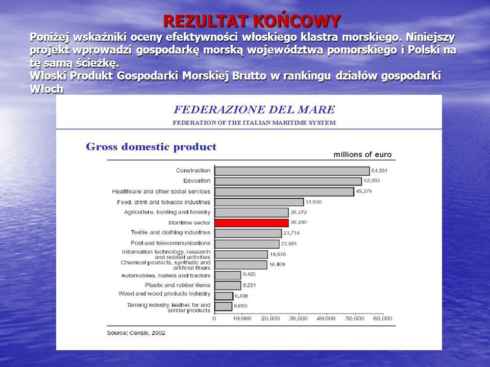 REZULTAT KOŃCOWY Poniżej wskaźniki oceny efektywności włoskiego klastra morskiego.
