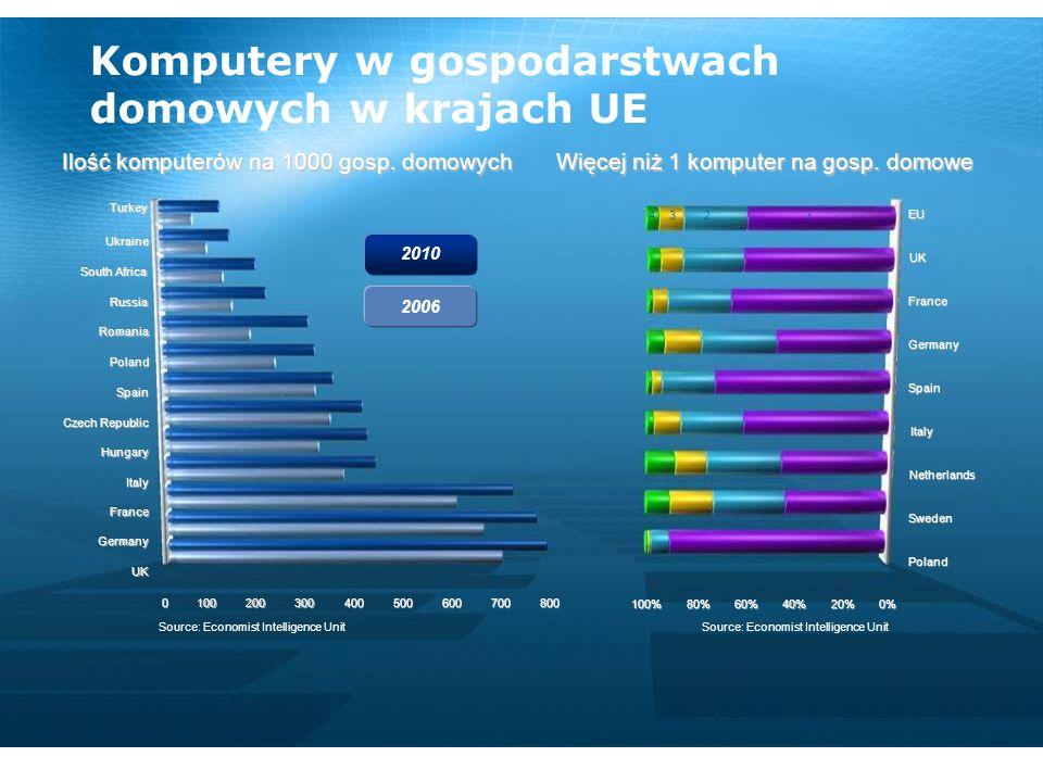 Komputery w gospodarstwach domowych w krajach UE