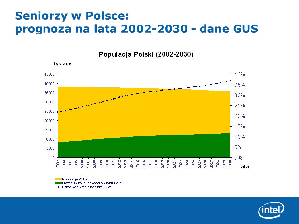 Seniorzy w Polsce: prognoza na lata 2002-2030 - dane GUS