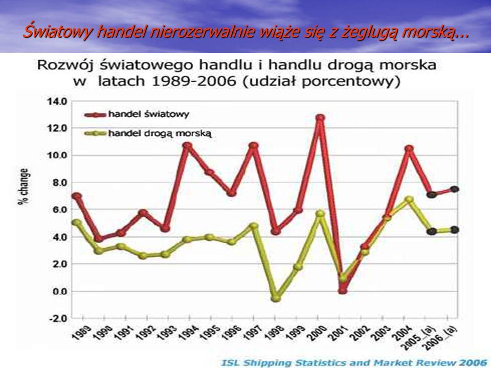 Światowy handel nierozerwalnie wiąże się z żeglugą morską...