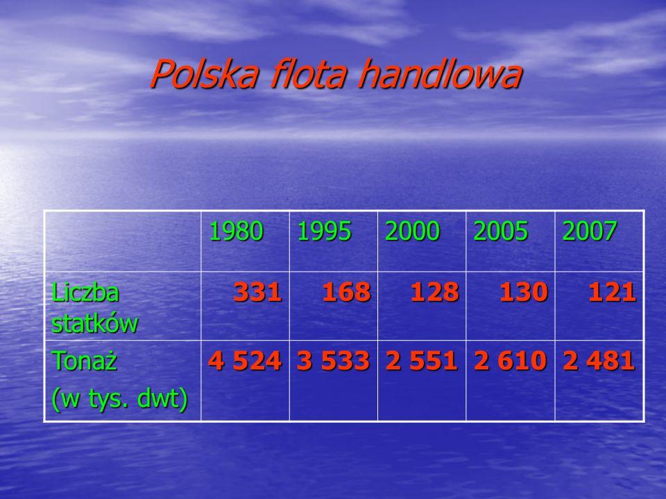 Polska flota handlowa 1980 1995 2000 2005 2007 Liczba statków 331 168