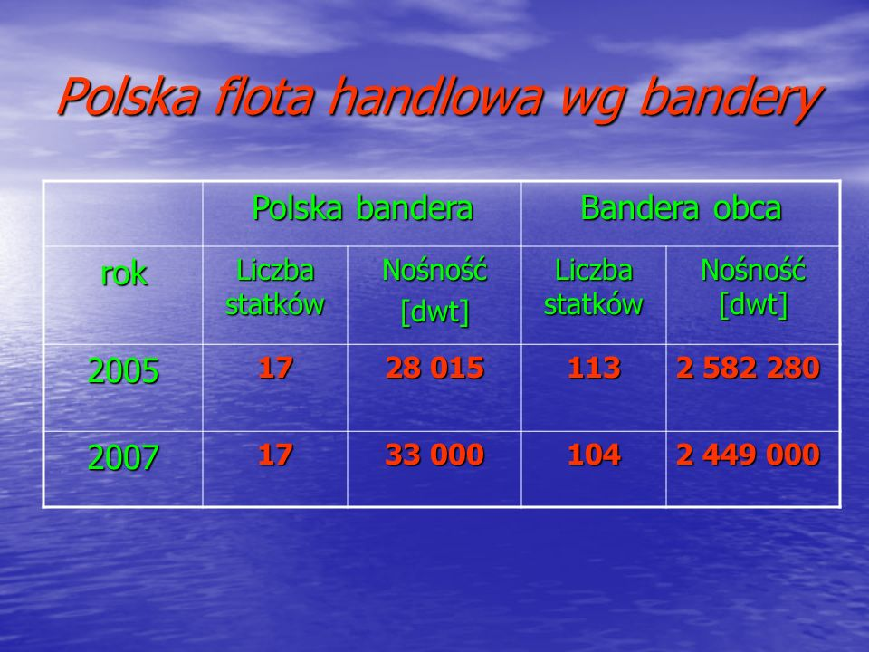 Polska flota handlowa wg bandery