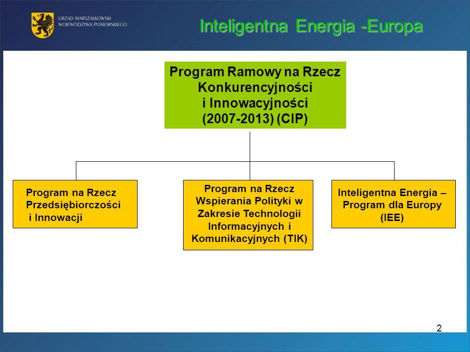 Inteligentna Energia -Europa