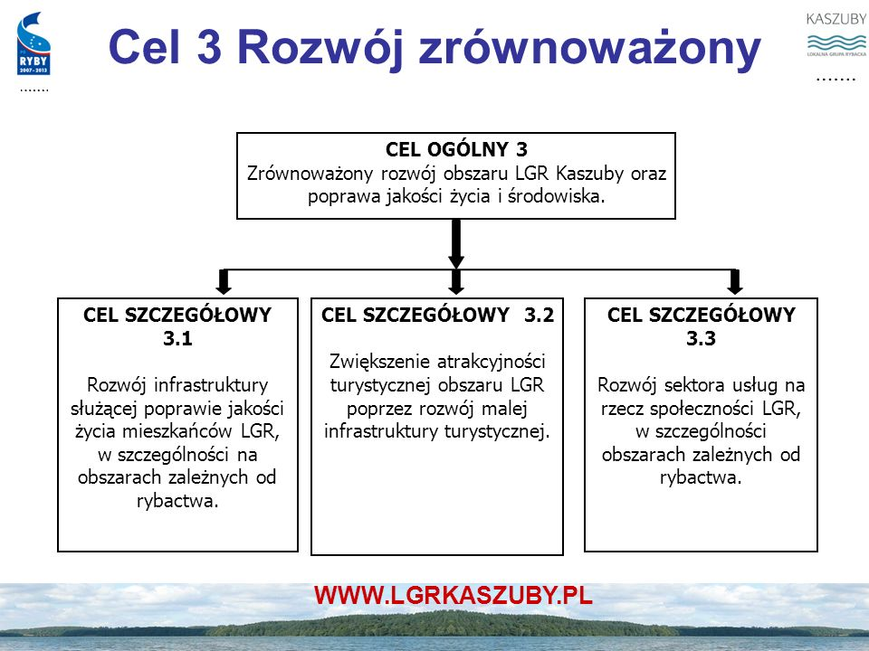 Cel 3 Rozwój zrównoważony