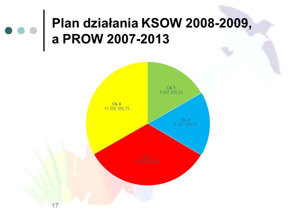 Plan działania KSOW 2008-2009, a PROW 2007-2013