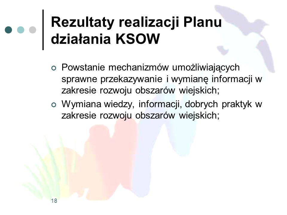 Rezultaty realizacji Planu działania KSOW