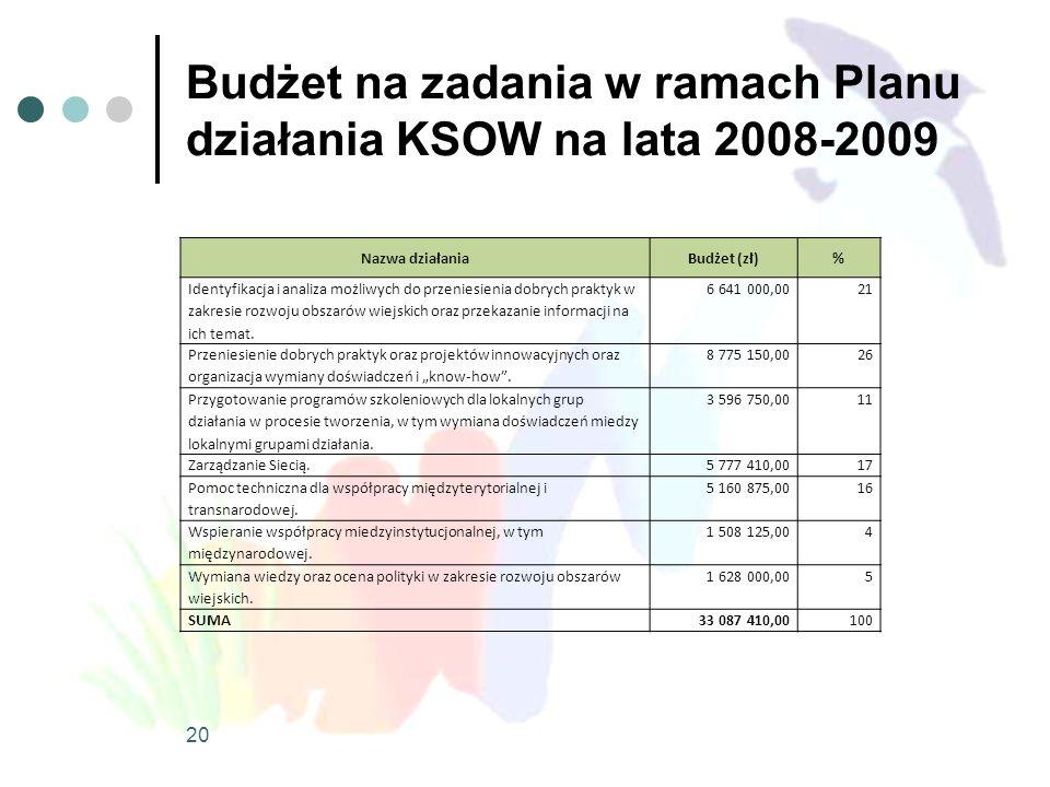 Budżet na zadania w ramach Planu działania KSOW na lata 2008-2009