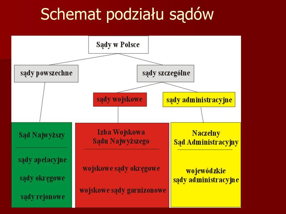 Schemat podziału sądów