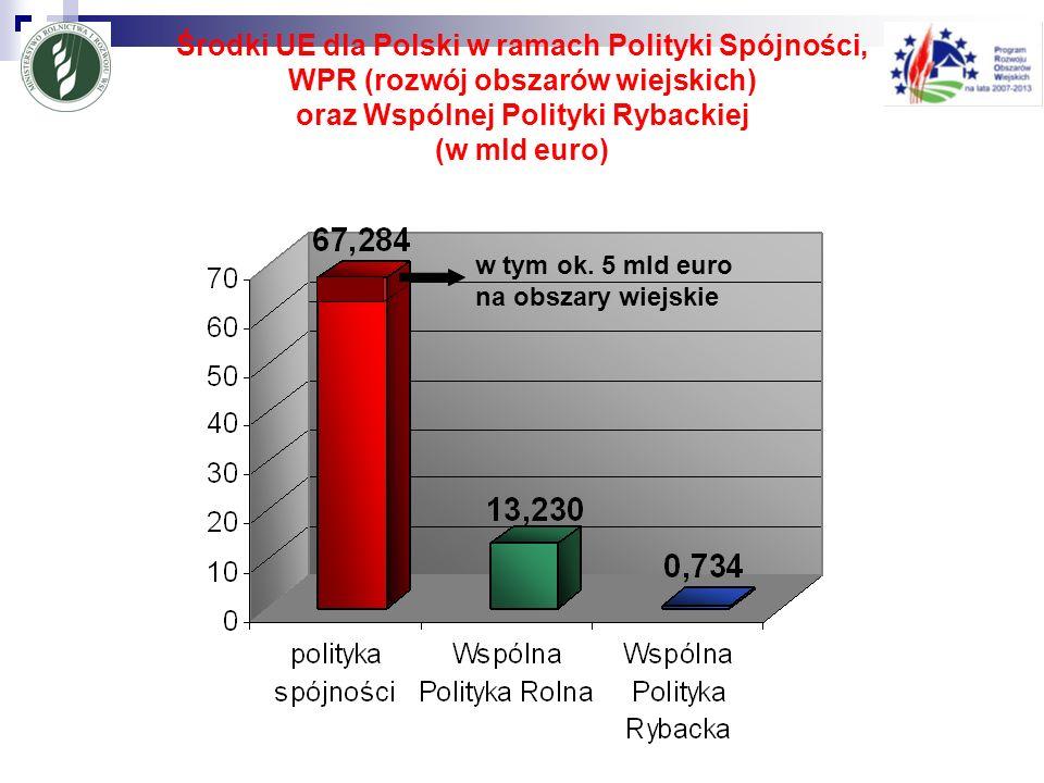 oraz Wspólnej Polityki Rybackiej (w mld euro)