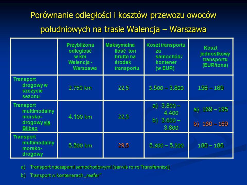 Koszt jednostkowy transportu (EUR/tona)