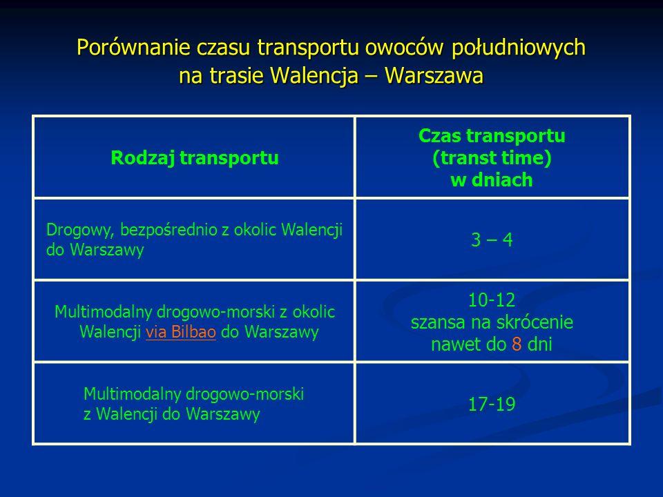 Porównanie czasu transportu owoców południowych na trasie Walencja – Warszawa
