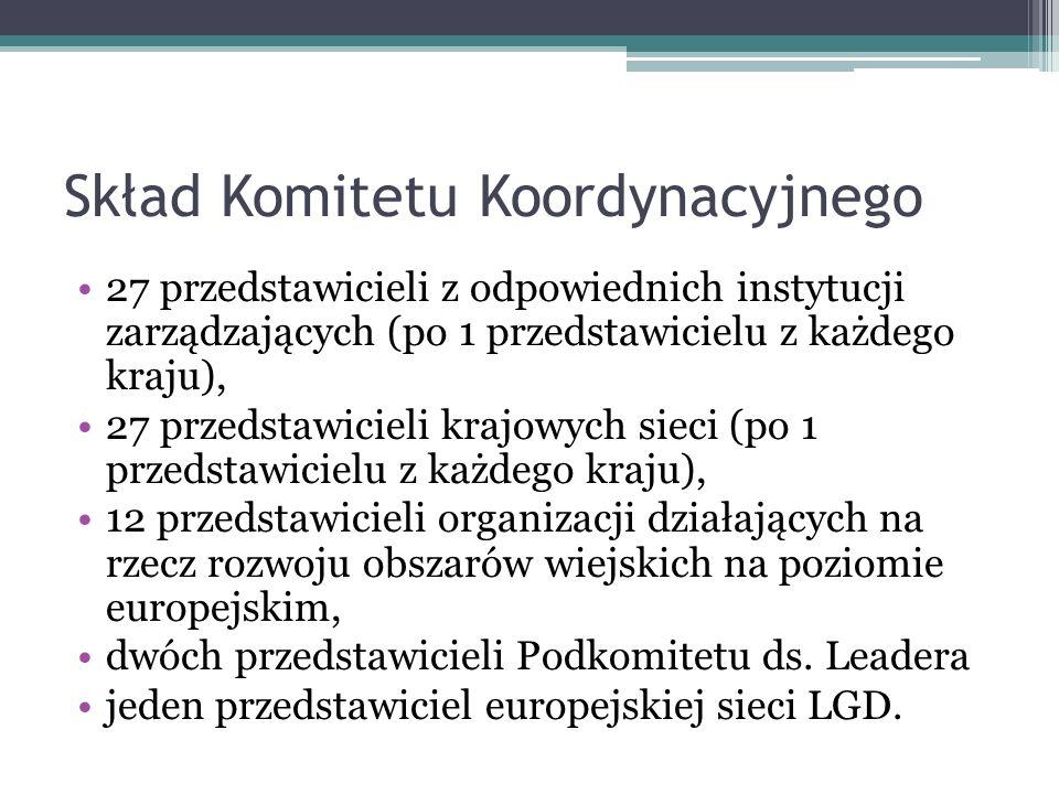 Skład Komitetu Koordynacyjnego
