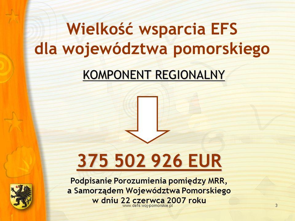 Wielkość wsparcia EFS dla województwa pomorskiego KOMPONENT REGIONALNY