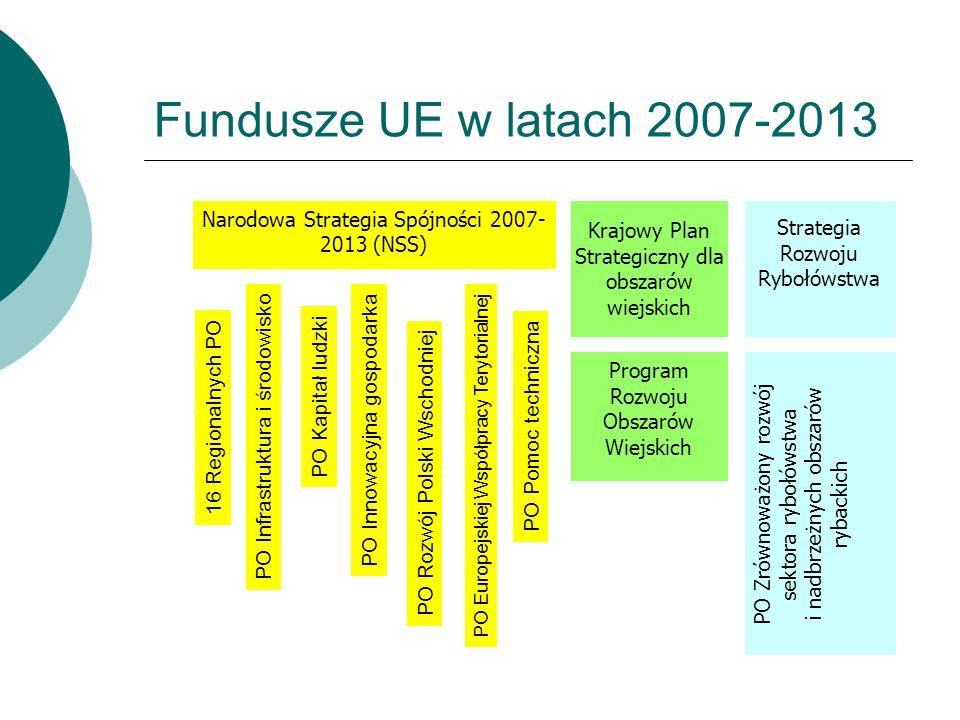 Fundusze UE w latach 2007-2013 Krajowy Plan Strategiczny dla obszarów wiejskich. Strategia Rozwoju Rybołówstwa.