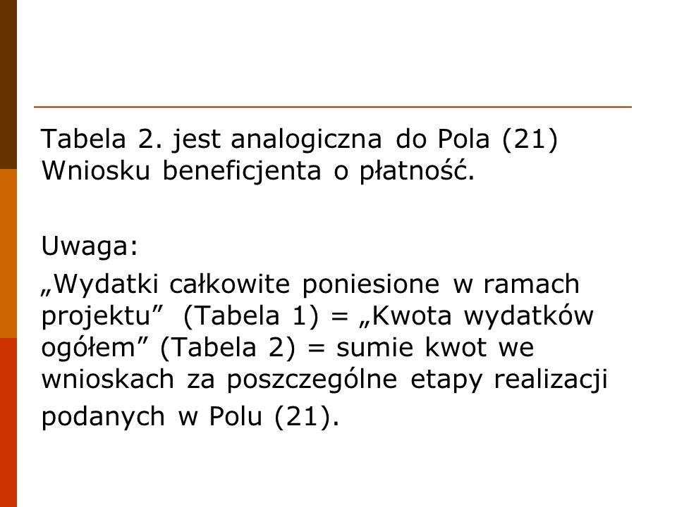 Tabela 2. jest analogiczna do Pola (21) Wniosku beneficjenta o płatność.