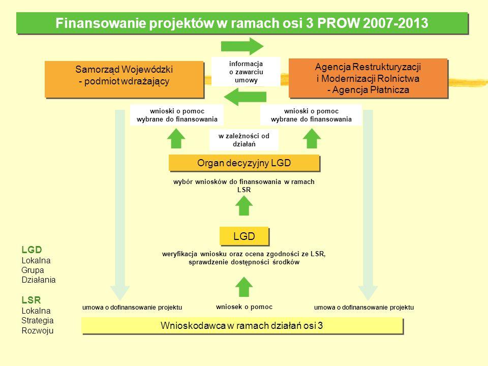 Finansowanie projektów w ramach osi 3 PROW 2007-2013