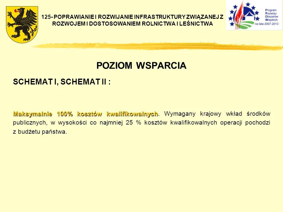 POZIOM WSPARCIA SCHEMAT I, SCHEMAT II :