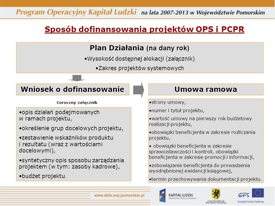 Sposób dofinansowania projektów OPS i PCPR