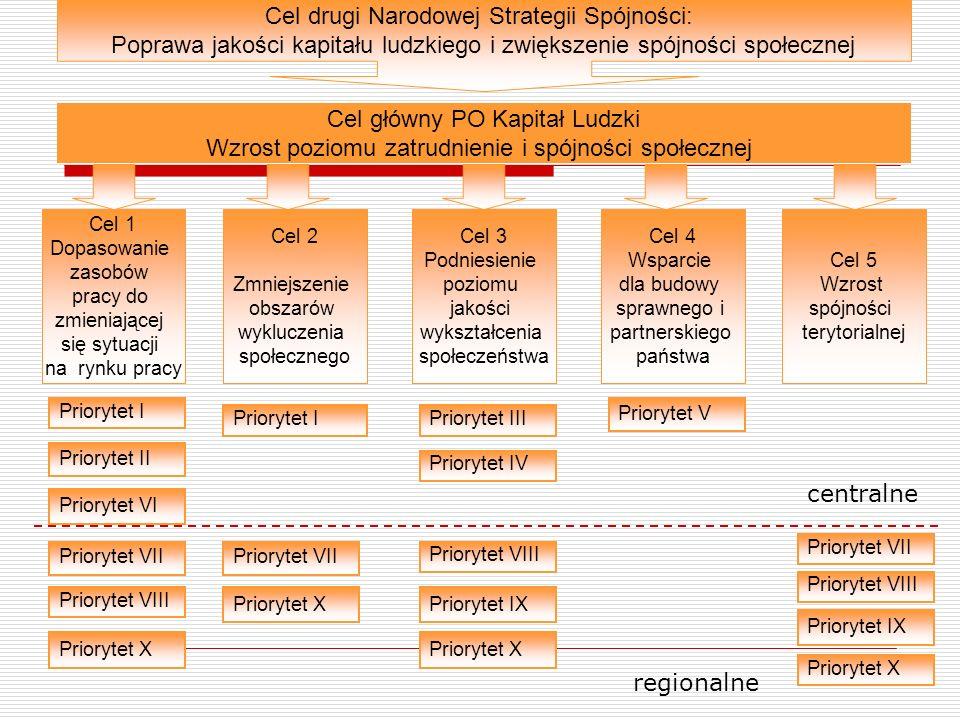 Cel drugi Narodowej Strategii Spójności: