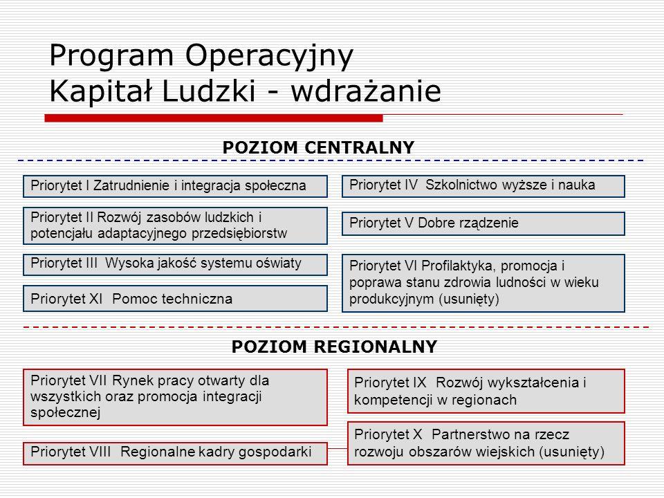 Program Operacyjny Kapitał Ludzki - wdrażanie