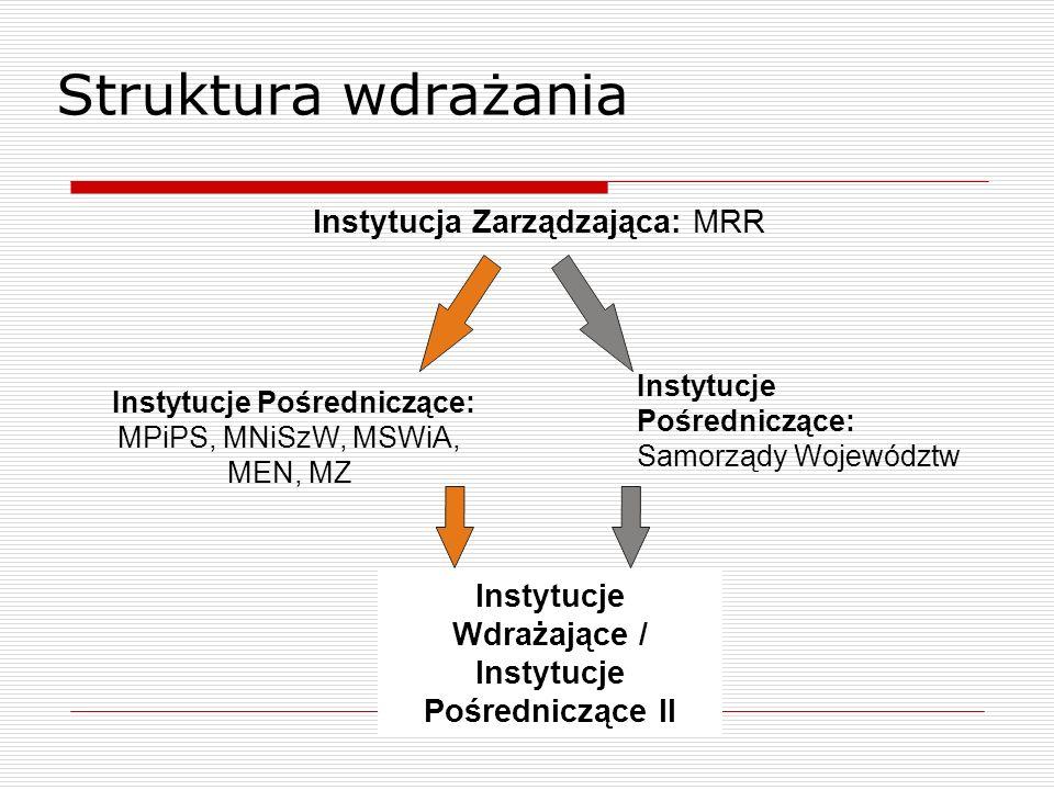 Instytucje Wdrażające / Instytucje Pośredniczące II