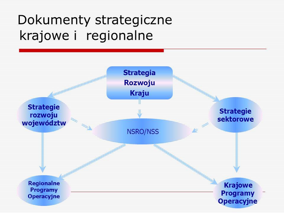 krajowe i regionalne Dokumenty strategiczne Strategia Rozwoju Kraju