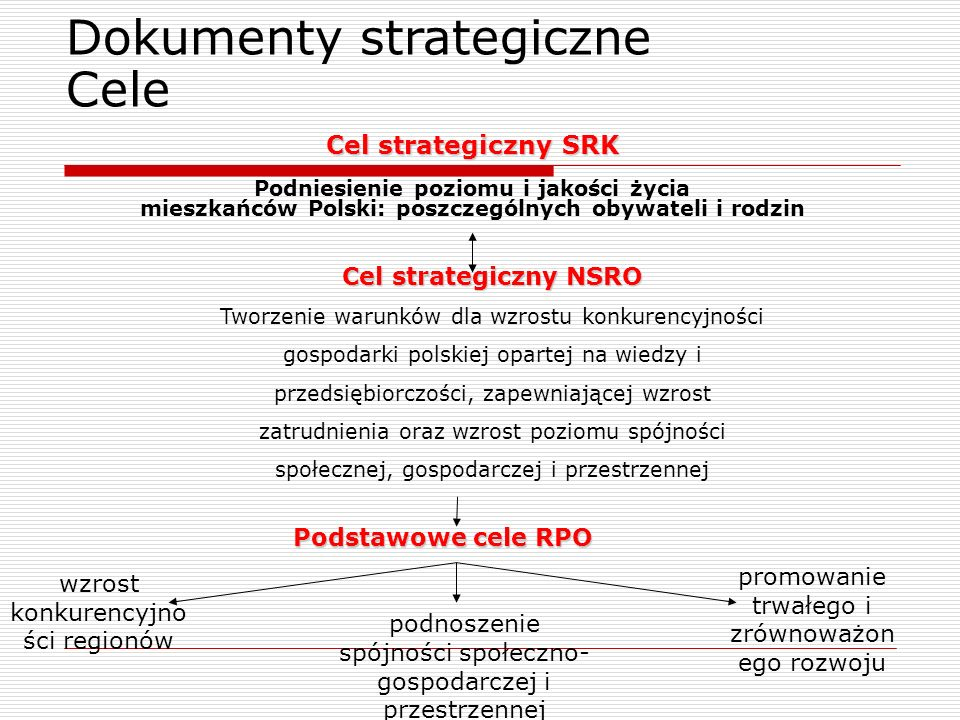Dokumenty strategiczne Cele