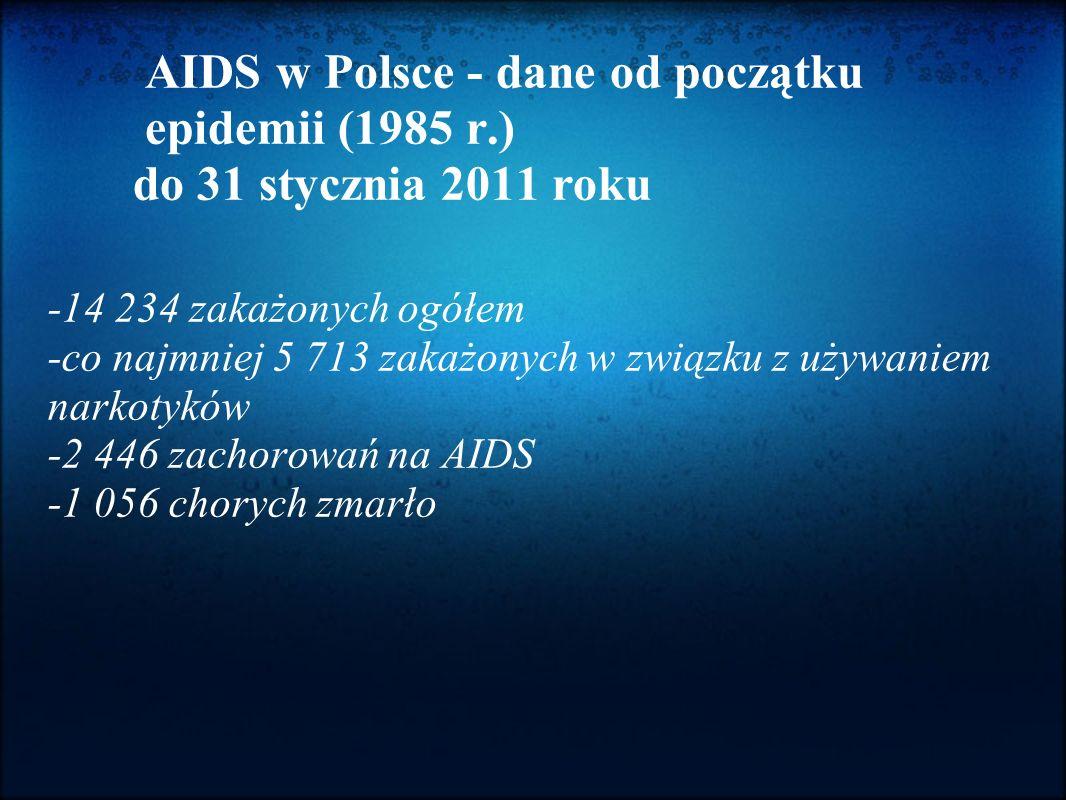 AIDS w Polsce - dane od początku epidemii (1985 r