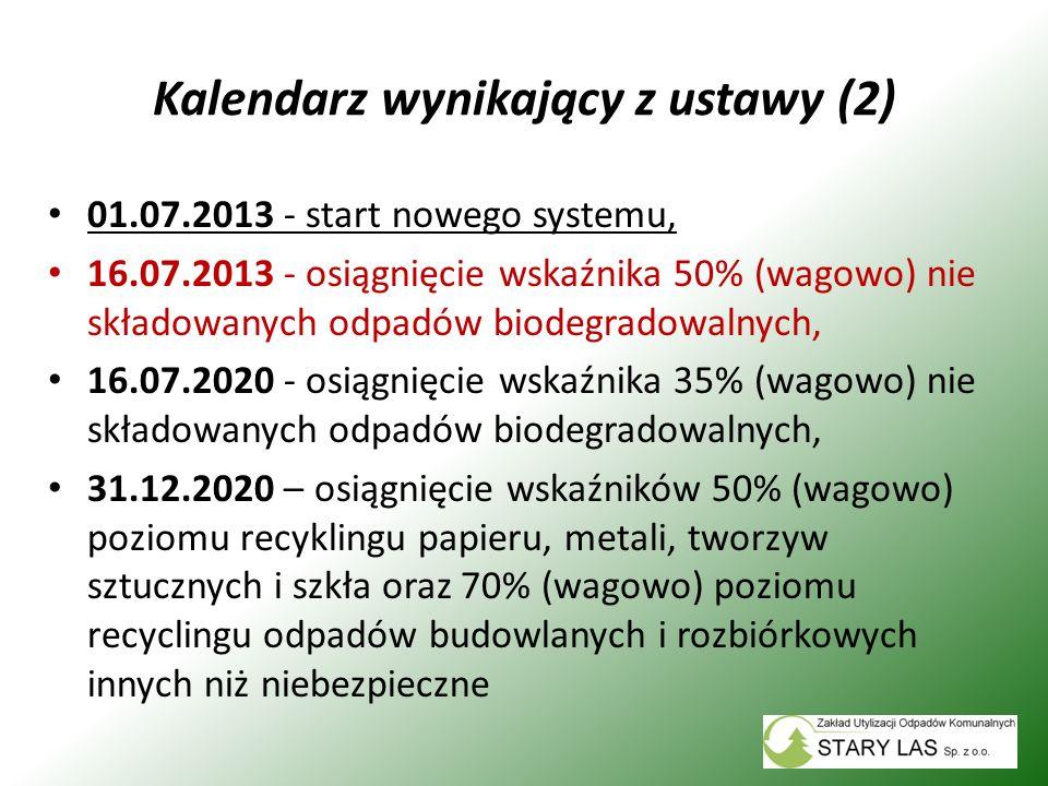 Kalendarz wynikający z ustawy (2)