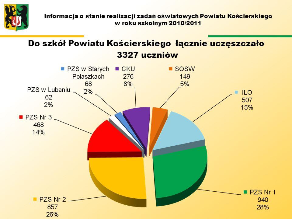 M Do szkół Powiatu Kościerskiego łącznie uczęszczało 3327 uczniów