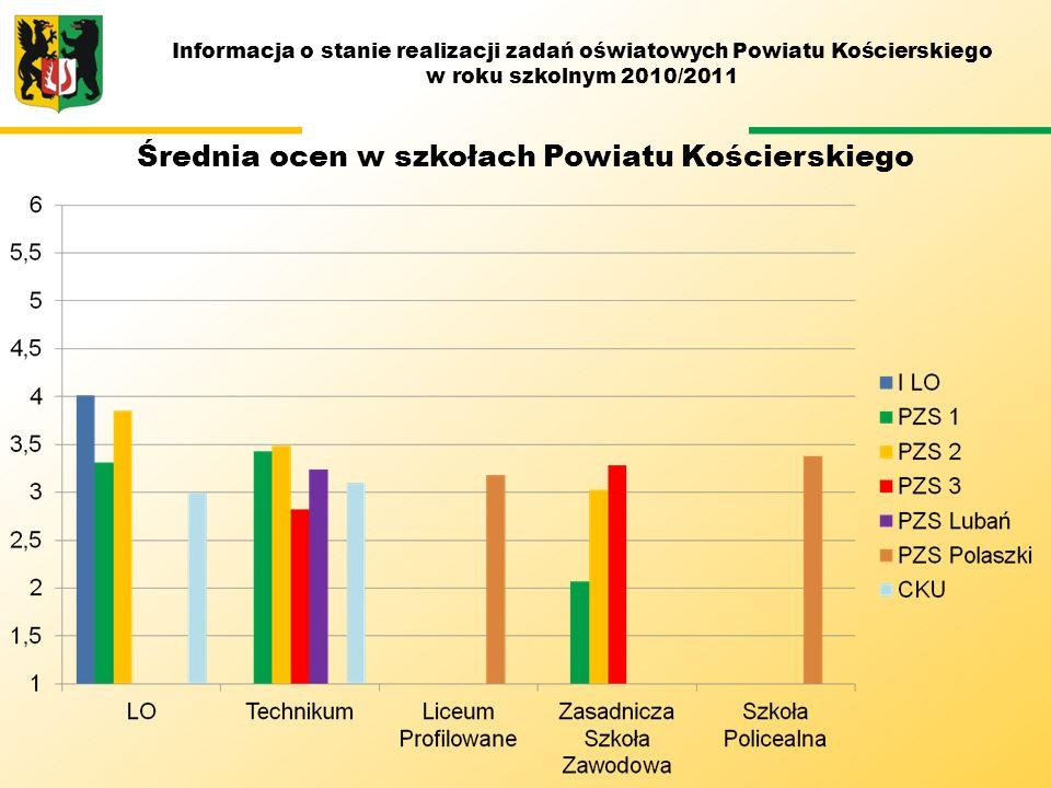 M Średnia ocen w szkołach Powiatu Kościerskiego