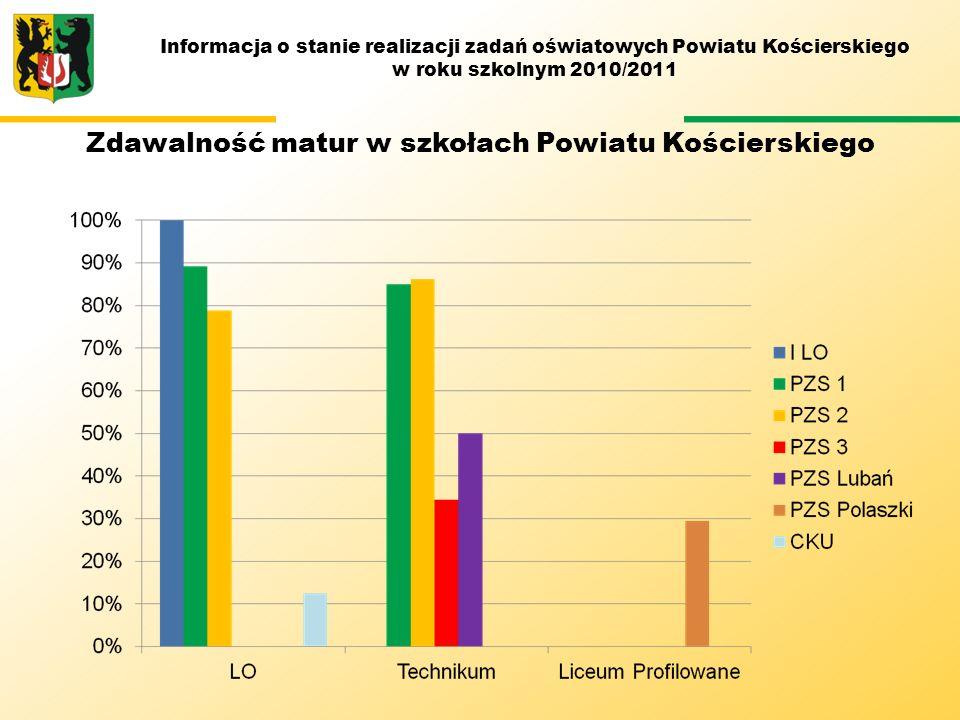 M Zdawalność matur w szkołach Powiatu Kościerskiego