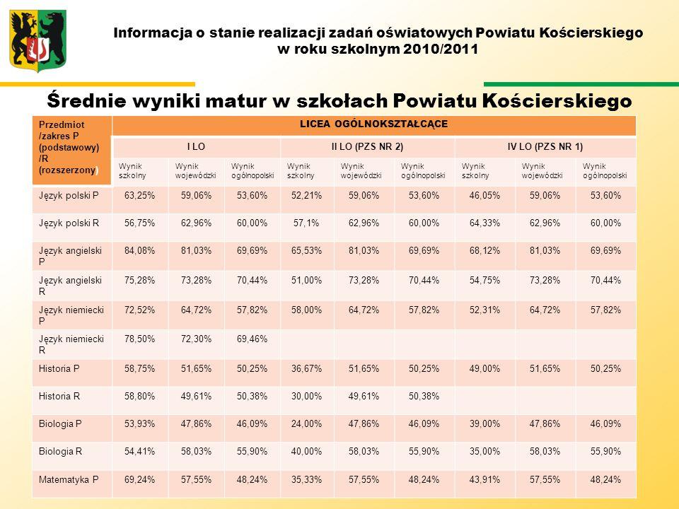 M Średnie wyniki matur w szkołach Powiatu Kościerskiego