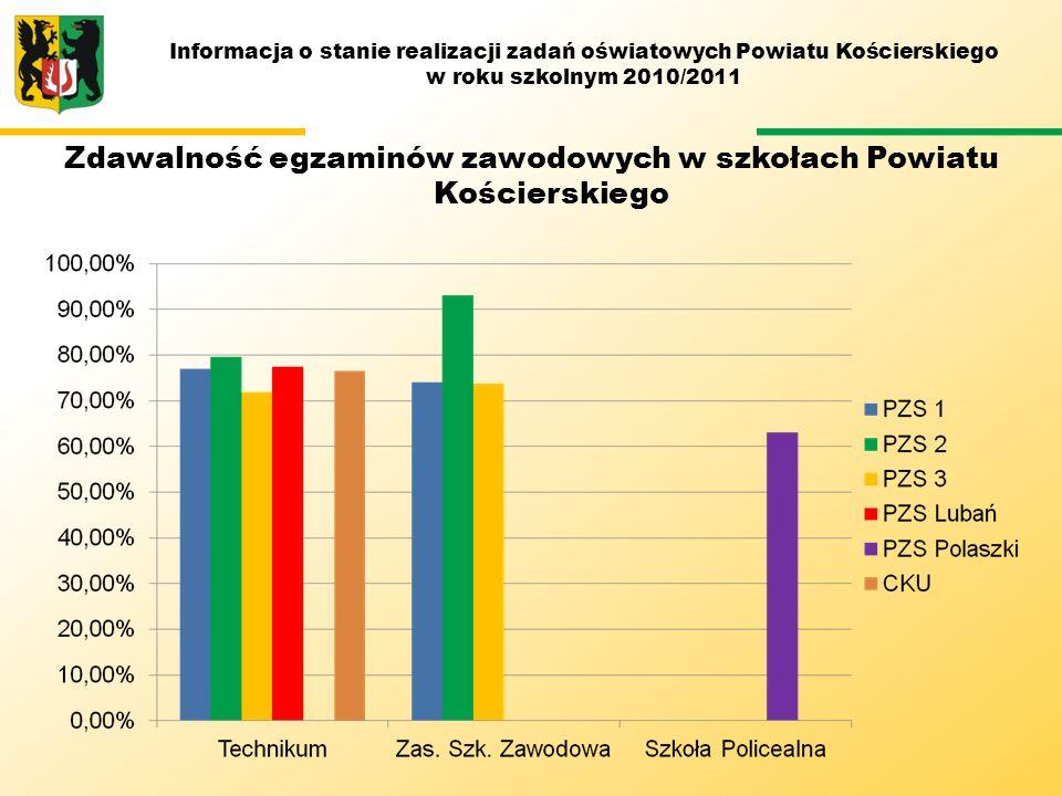 M Zdawalność egzaminów zawodowych w szkołach Powiatu Kościerskiego
