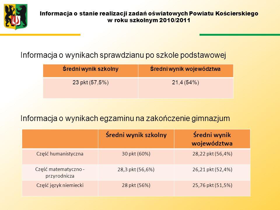 Średni wynik województwa Średni wynik województwa