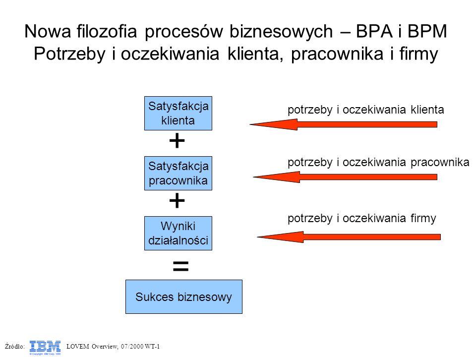 Nowa filozofia procesów biznesowych – BPA i BPM Potrzeby i oczekiwania klienta, pracownika i firmy