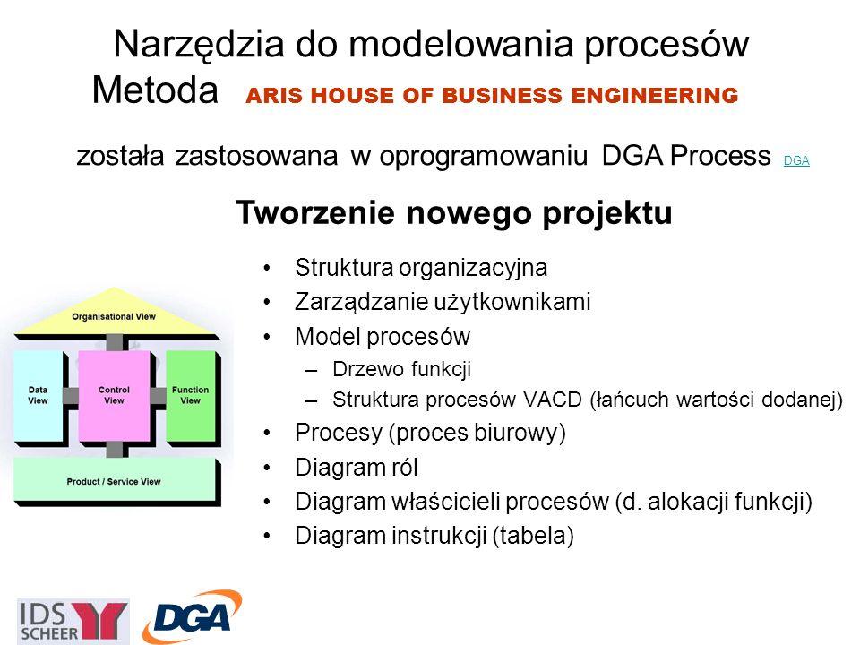 Narzędzia do modelowania procesów Metoda