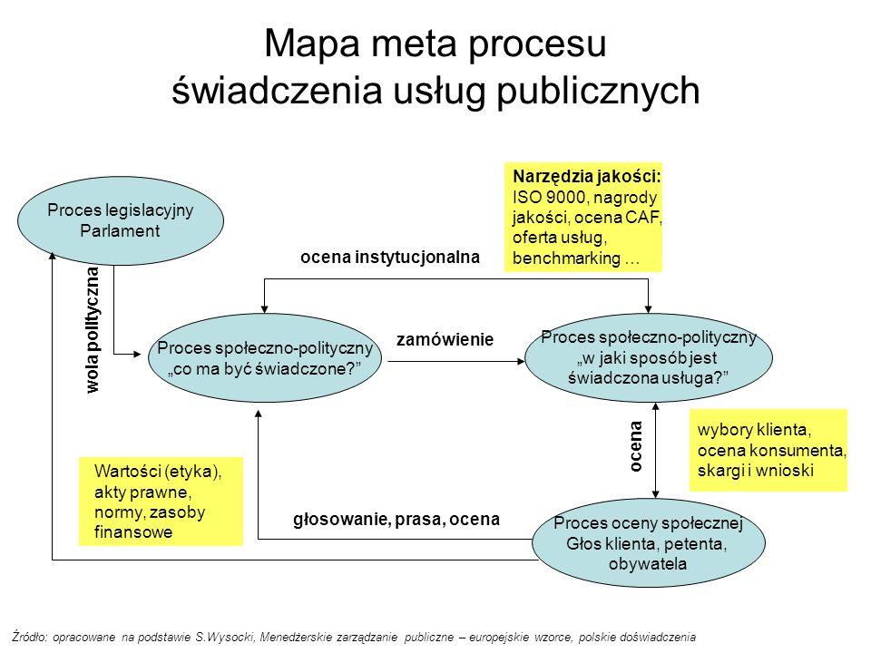 Mapa meta procesu świadczenia usług publicznych