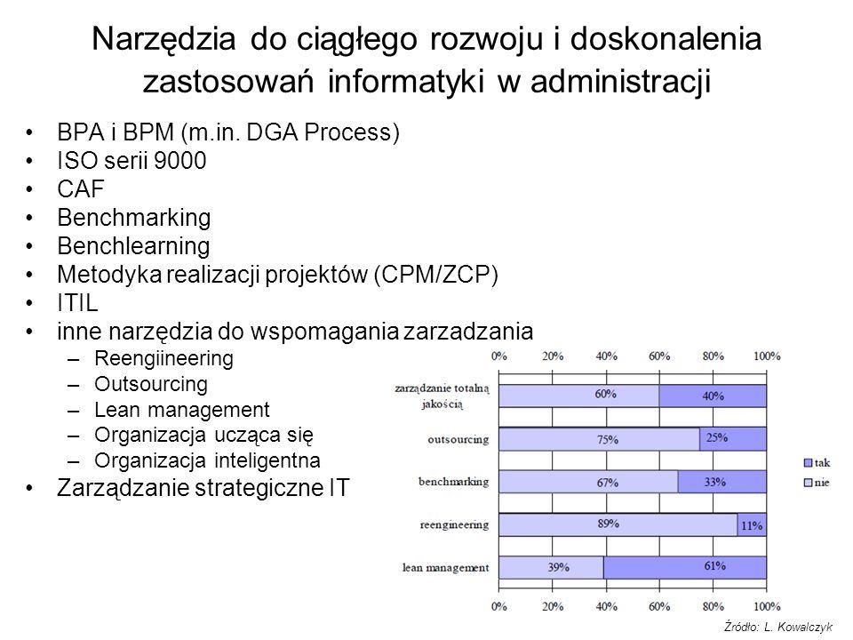 Narzędzia do ciągłego rozwoju i doskonalenia zastosowań informatyki w administracji