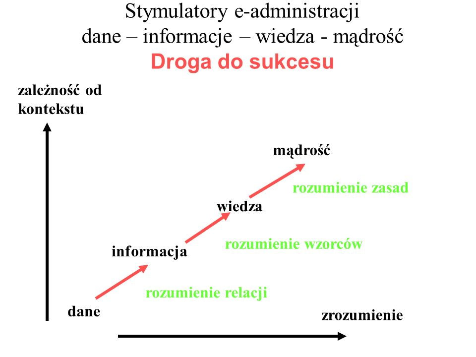 Stymulatory e-administracji dane – informacje – wiedza - mądrość Droga do sukcesu