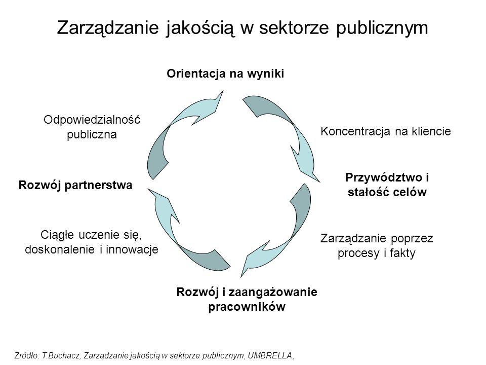 Zarządzanie jakością w sektorze publicznym