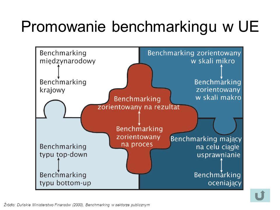 Promowanie benchmarkingu w UE