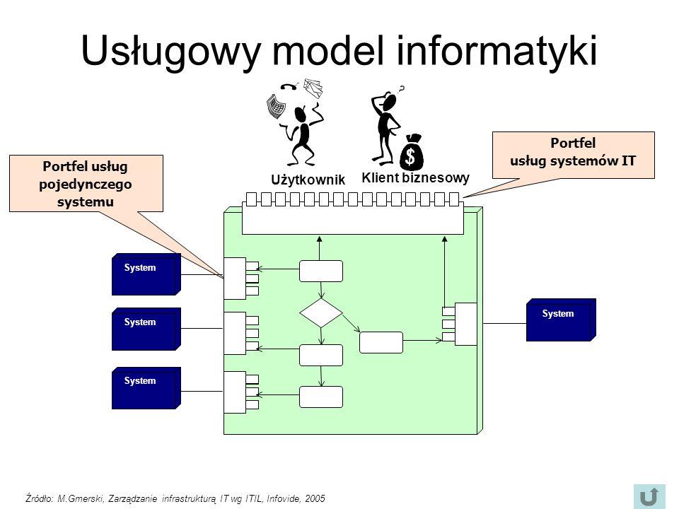 Usługowy model informatyki