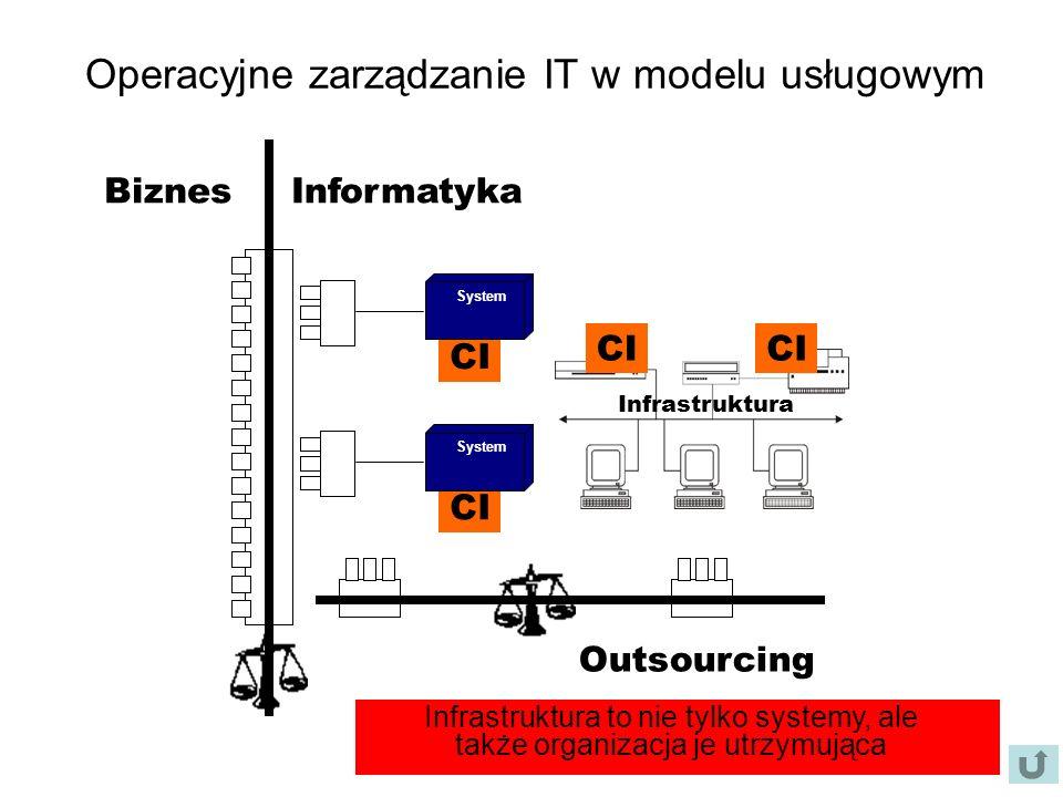 Operacyjne zarządzanie IT w modelu usługowym